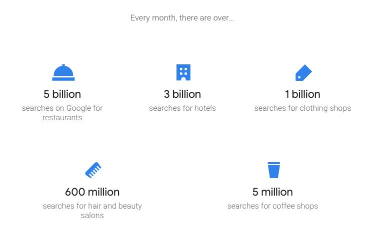 Stats Google My Business